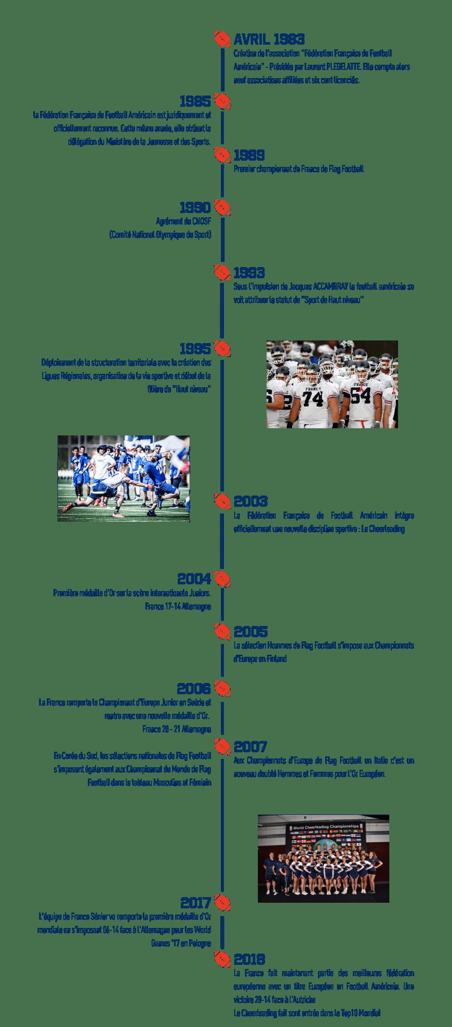 timeline_fffa